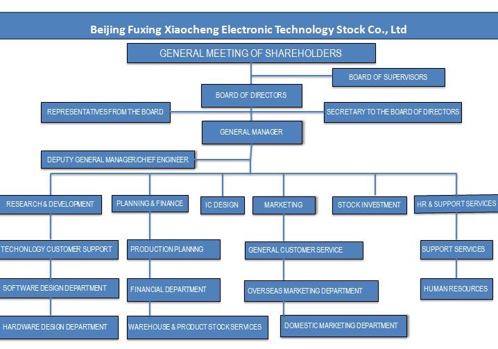 Beijing Fuxing Xiaocheng Electronic Technology Stock Co Ltd 300139