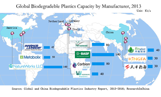 global biodegradable plastics industry analysis and Plastics that decompose in the nature by the action of microorganisms are generally referred as biodegradable plastics these plastics are divided into different categories such as bio-based and petro-based biodegradable plastics the most common pr читать польностью.