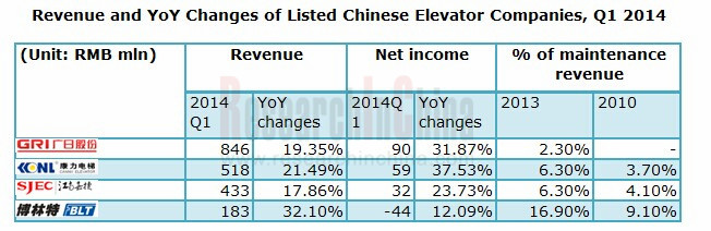 Revenue and YoY Changes of Listed Chinese Elevator Companies, Q1