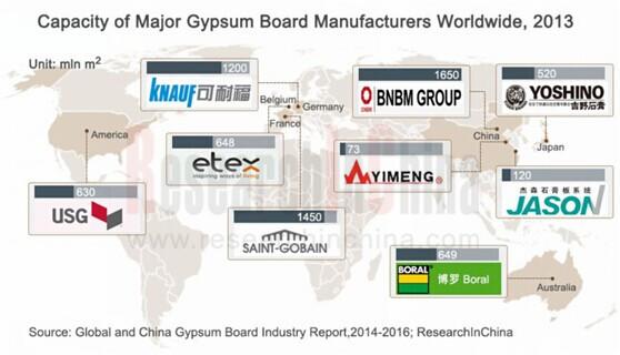 Capacity of Major Gypsum Board Manufacturers Worldwide, 2013