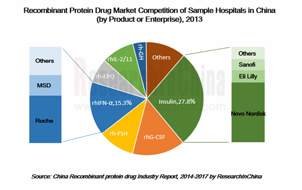 Recombinant Protein Drug Market Competition of Sample