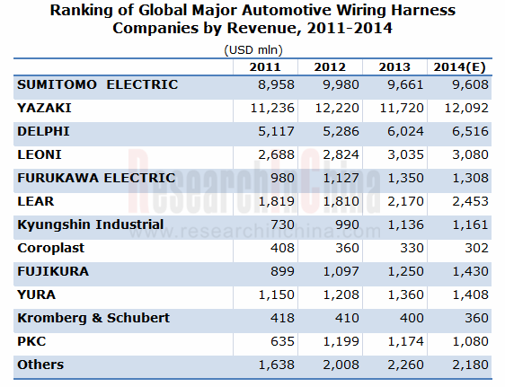 Automotive Wiring Harness Companies : Ranking of global major automotive wiring harness