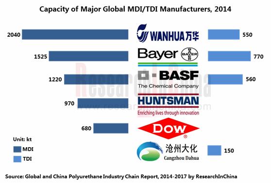 Capacity Of Major Global Mdi Tdi Manufacturers 2014