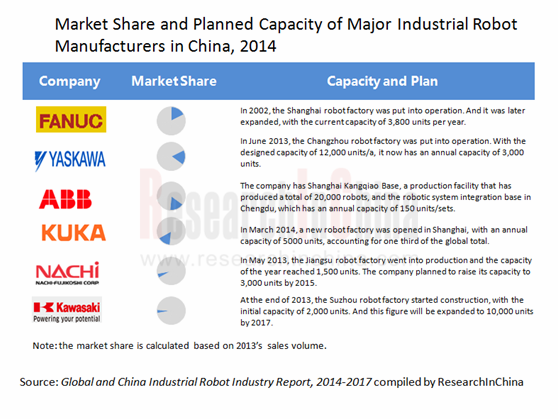 market share  planned capacity  major industrial robot manufacturers  china