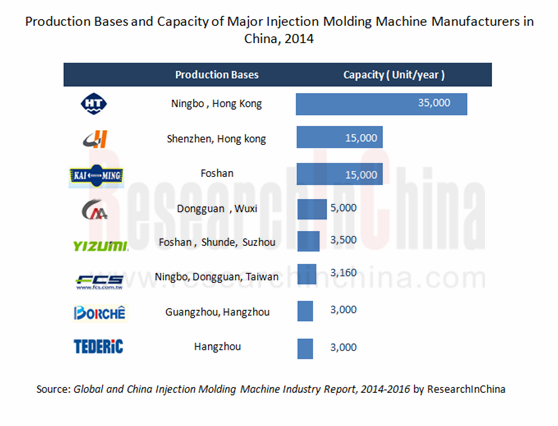 worldwide injection molded plastics market 2014 Global injection molded plastic market was valued around usd 200 billion in 2014 and is estimated to witness steady growth over the forecast period.