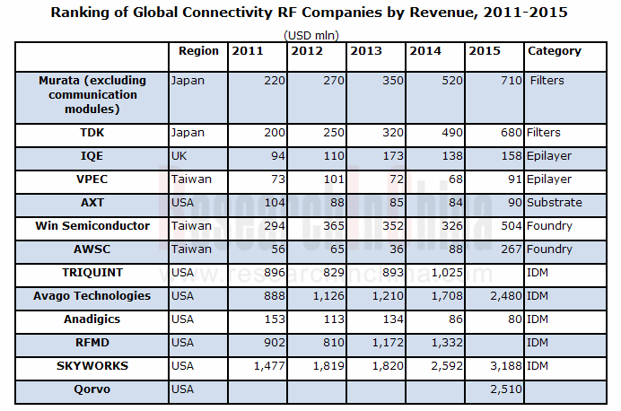Ranking of Global Connectivity RF Companies by Revenue, 2011