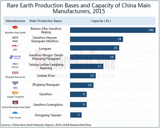 Rare Earth Production Bases And Capacity Of China Main
