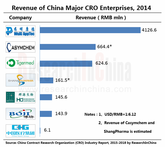 china contract research organization industry 2016 Here, i have discussed the progress of the chinese cro market and major  players  services to pharmaceutical companies and research institutes riding  on the trend of china officially joining the ich, as well as the  went on, from  $28831 billion in 2010 peaked to $4518 billion in 2016, amounting to.
