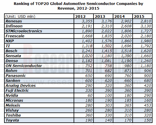 Ranking Of Top20 Global Automotive Semiconductor Companies
