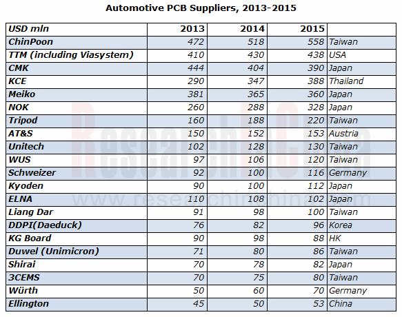 Revenue Of Automotive Pcb Suppliers 2013 2015