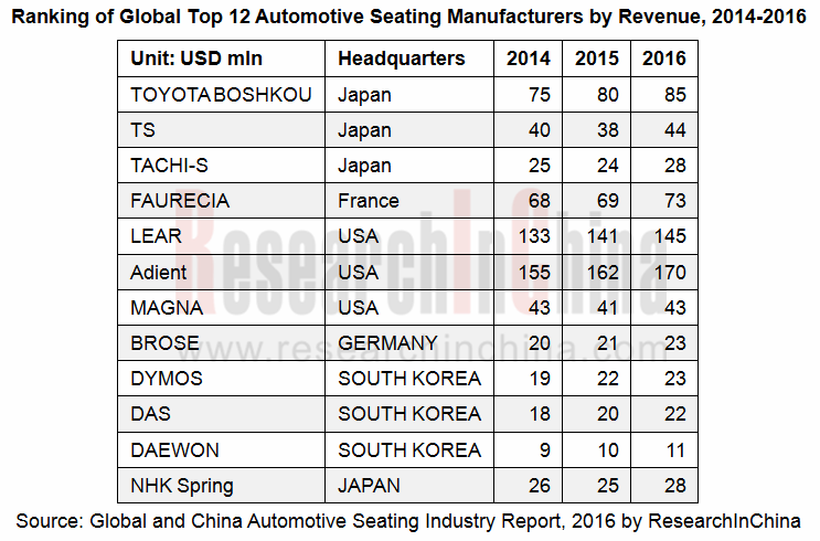 Ranking Of Global Top 12 Automotive Seating Manufacturers
