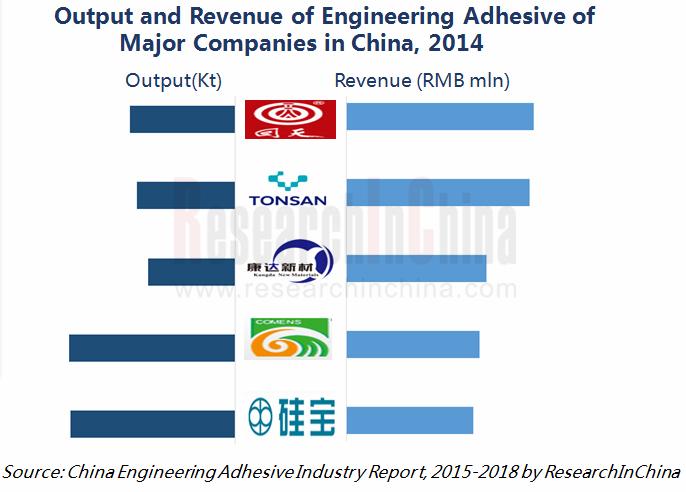 major industry report
