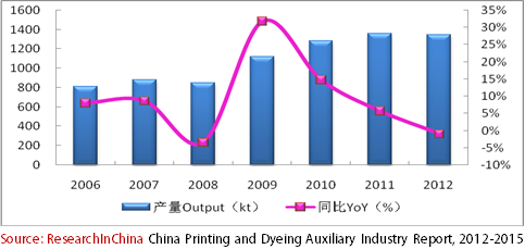 china printing and dyeing auxiliary industry The company is now the authorized dealer of basf, chematex, dic, and everlight etc we are one of the biggest dyes importers in hong kong and china products include reactive dyes, acid dyes, direct dyes, cationic dyes, disperse dyes, vat dyes, leather dyes, pigments and auxiliaries of textile dyeing, printing & finishing.