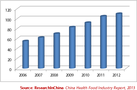 health food industry in china 2014 2017 China consumer trends 2018  2017 marketing to  email marketing performance metrics to track and assess competitor and industry activity mintel food & drink.