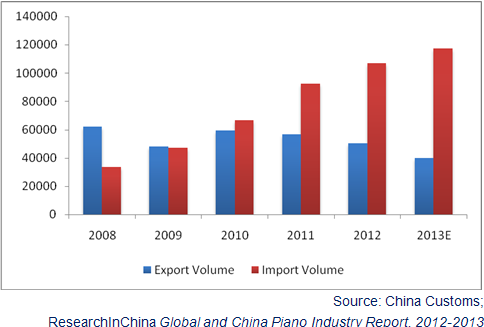 Global And China Piano Industry Report 2012 2013