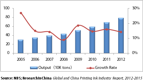 global market for printing ink a [101 pages report] check for discount on global aniline printing ink market research report 2017 report by qyresearch group in this report, the global aniline.