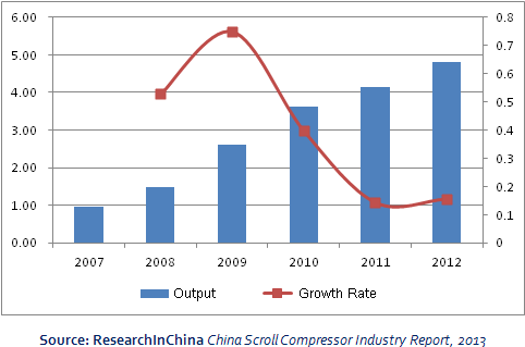 China Scroll Compressor Industry Report 2013