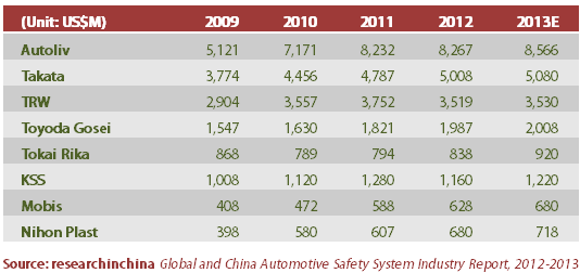 Global And China Automotive Safety System Industry Report