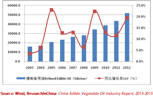 China Edible Vegetable Oil Industry Report, 2013-2015 - ResearchInChina