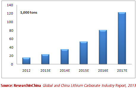 Global and China Lithium Carbonate Industry Report, 2013