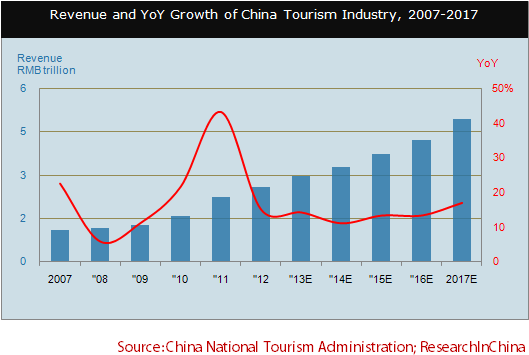 economic growth the tourism industry To economic growth, since the development of new tourism destinations is often accompanied by the arrival of new businesses and ngos (honey & gilpin, 2009 western, 2008) although community participation has been described as integral to effective and sustainable pro-poor.