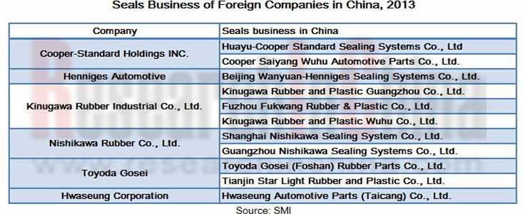 China Automobile Seals Supporting Report, 2014-2017