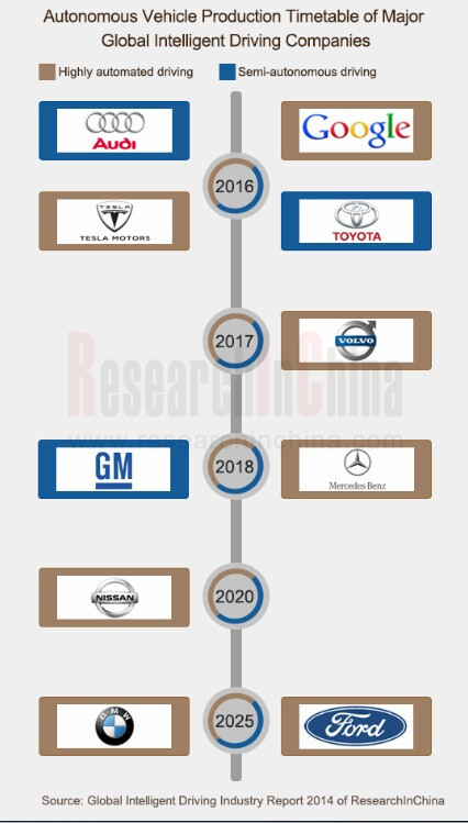 global intelligent driving industry size 2014 According to the latest market intelligence report by bis research titled, global silicon germanium devices and materials-analysis and forecast orders from military globally driving light weapons market bis research provides market intelligence.