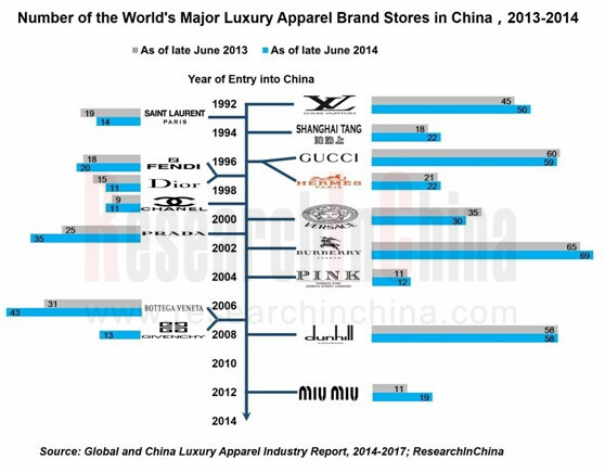 THE FUTURE OF LUXURY