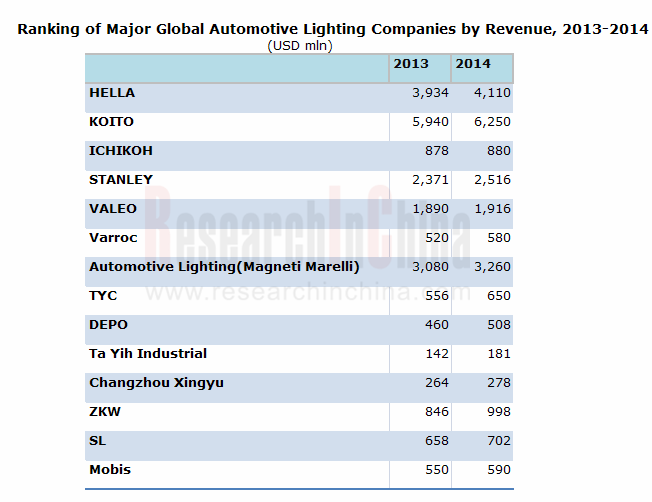 Global And China Automotive Lighting Industry Report 2013