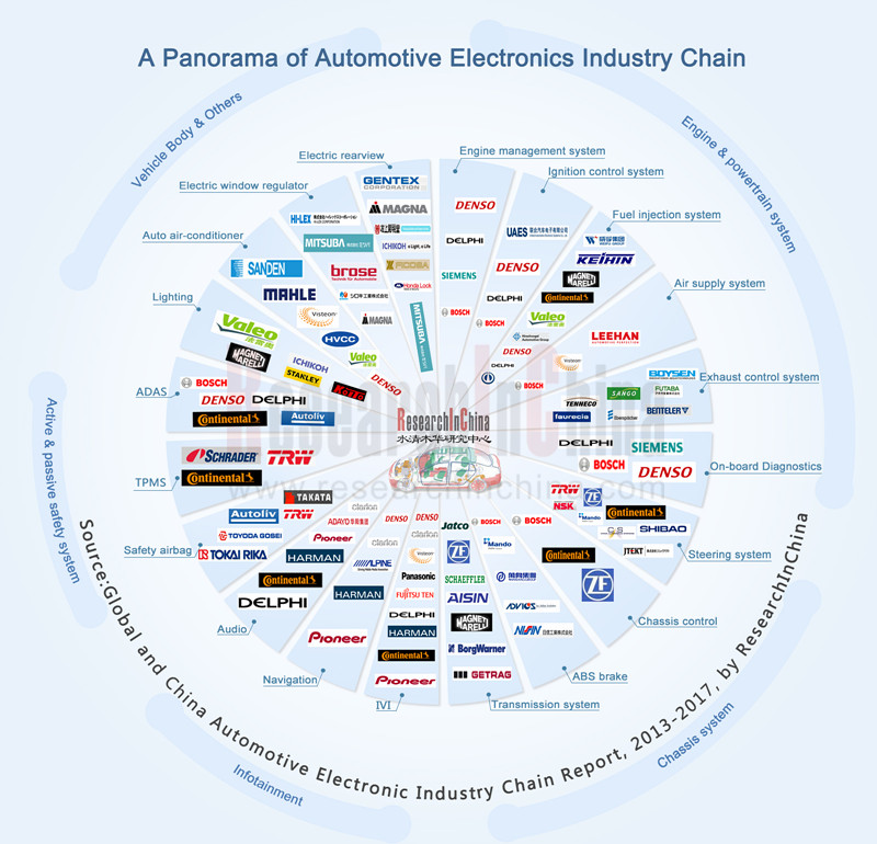 Tire Ranking 2016 >> Global and China Automotive Electronics Industry Chain Report, 2013-2017 - ResearchInChina