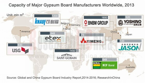 Global and China Gypsum Board Industry Report, 2014-2016