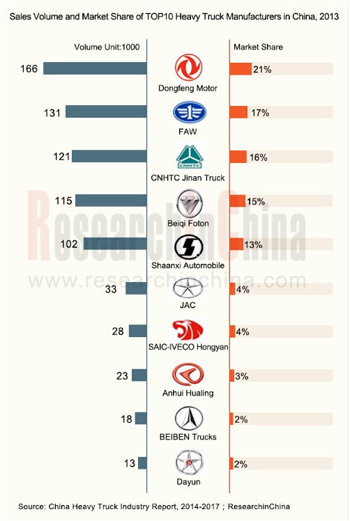 China Heavy Truck Industry Report 2014 2017