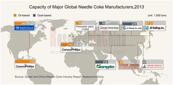 global and china needle coke industry The global and china needle coke industry 2017 market research report is a professional and in-depth study on the current state of the needle coke industry firstly, the report provides a basic overview of the industry including definitions, classifications, applications and industry chain.