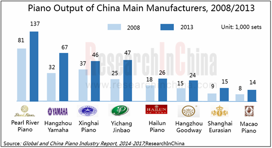 """piano industry in global and china Decisiondatabasescom offers an introspective view of the industry in the report """"global digital piano sales market report 2021"""" the market dynamics are elaborately covered in the report to serve quality information to the clients."""