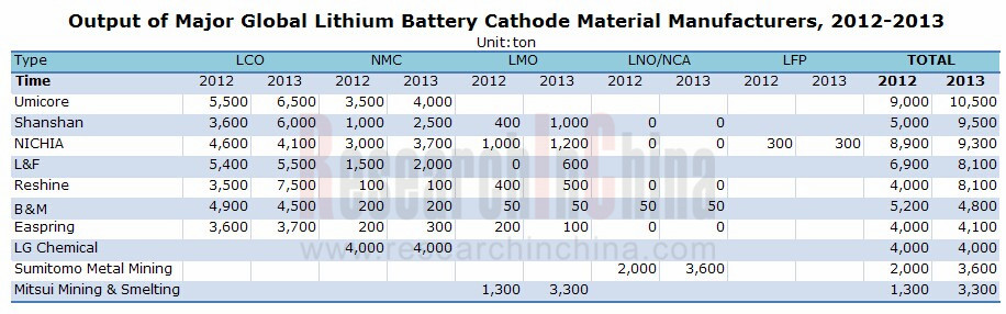 Global And China Lithium Battery Cathode Material Industry