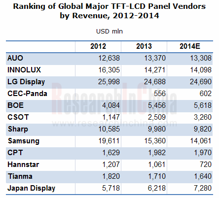 tft lcd industry for global and china Notes: sales, means the sales volume of tft-lcd revenue, means the sales value of tft-lcd this report studies sales (consumption) of tft-lcd in global market, especially in united states.