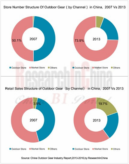 China Outdoor Gear Industry Report 2013 2016