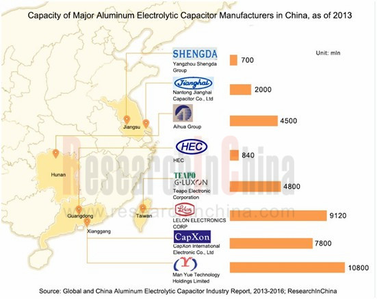"aluminum electrolytic capacitor market in global Intense research announced updated research report of the industry focusing on ""polymer aluminum electrolytic capacitors market"" and providing."