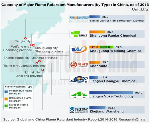market brominated flame retardants Quality flame retardant products as a part of the fr bu's focus on market needs brominated flame retardants mw specific gravity bromine.