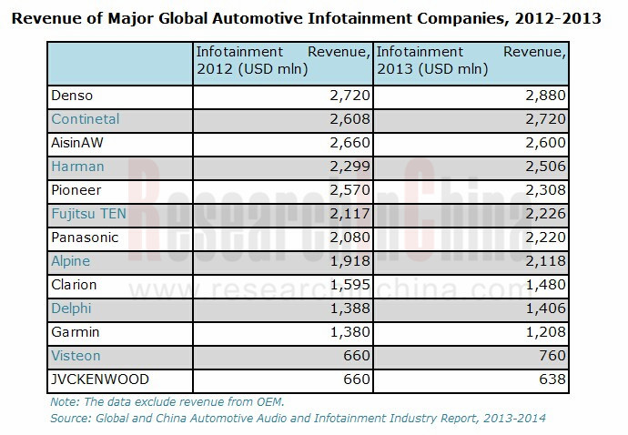 Global And China Automotive Wiring Harness Industry Report 2012 : Global and china automotive audio infotainment