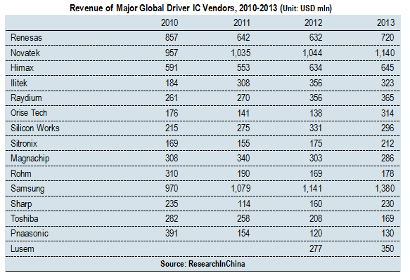 latest report global and china display driver China's top-3 smartphone vendors, huawei, oppo and vivo, have  in the global  smartphone market, trailing only samsung electronics  a year earlier, according  to a recent korea-based business postreport  taiwan-based ic vendors for  wireless chips, lcd driver ics, touch  sid display week 2017.