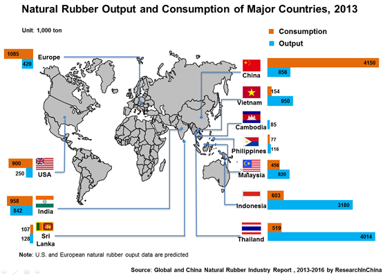 Natural Rubber Production In World