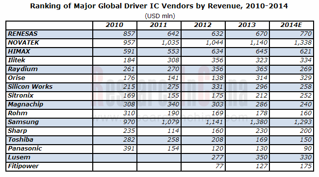 Global And China Display Ic Industry Report 2014 2015