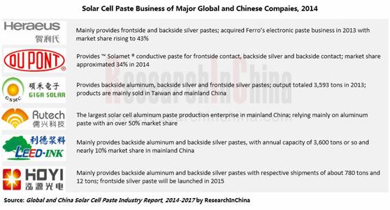 global and china agar industry 2014