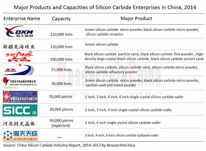 china silicon carbide industry report 2014 2017 Global silicon carbide (sic) market research report revenue, price and gross margin (2012-2017) 37 china silicon carbide (2012-2017) 6 global silicon carbide.