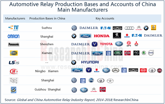 Global And China Automotive Relay Industry Report 2014