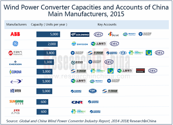 Global and China Wind Power Converter Industry Report, 2014