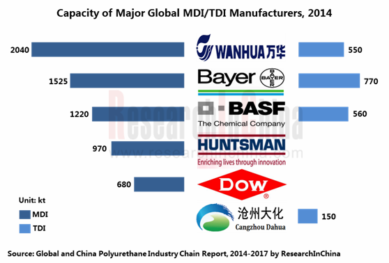Global And China Polyurethane Industry Chain Report 2014