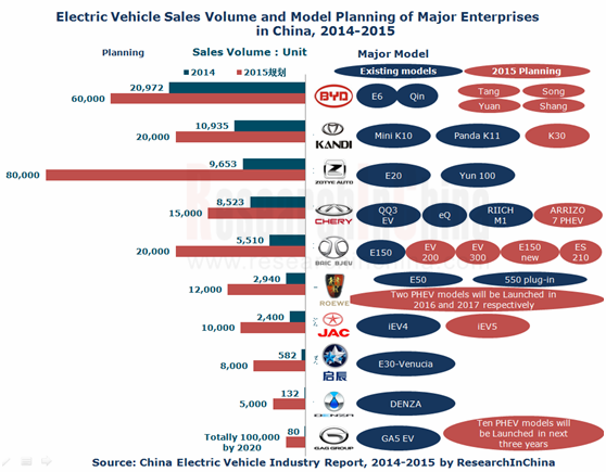 china suv market size share industry Research and markets: global suv manufacturing industry 2012-2017: mid-size suv, and luxury suv manufacturers as indicated in the study, suvs have made rapid gains in market share over the past two decades.