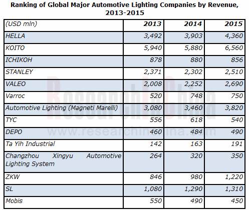 Global And China Automotive Lighting Industry Report 2014